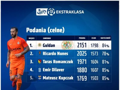 Ľubomír Guldan is The Best Passing Accuracy's Player In Poland
